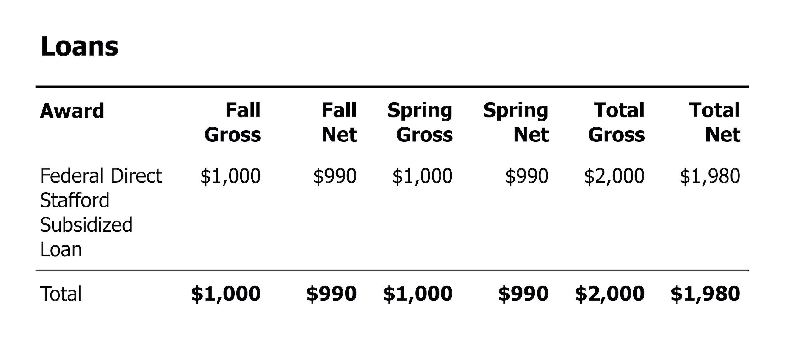 A chart of loans from a sample financial aid award letter.