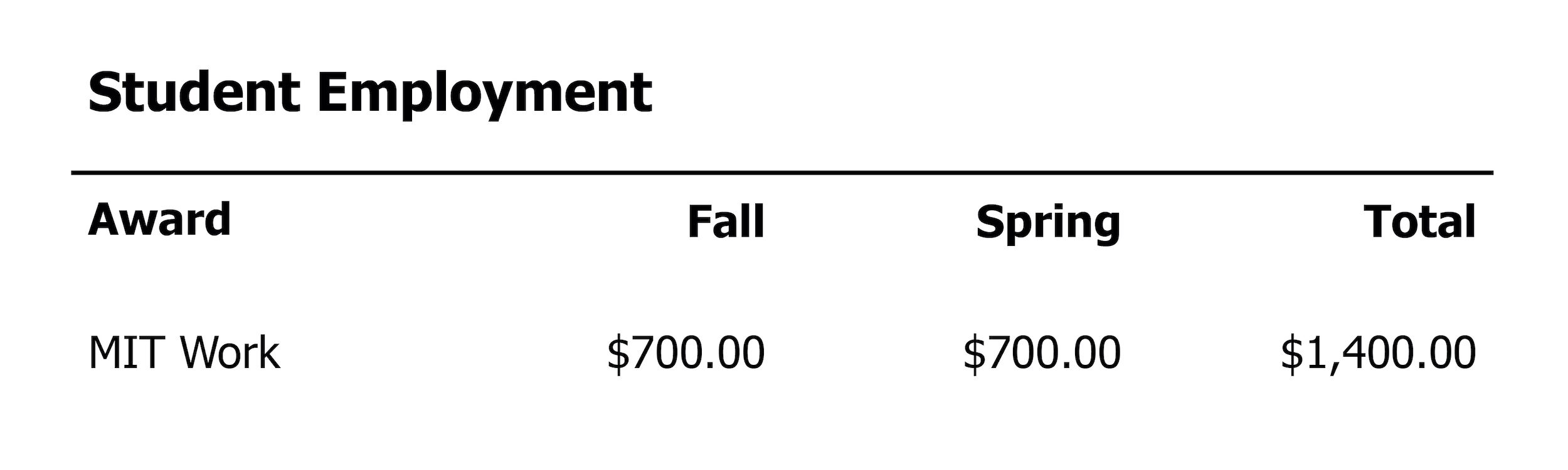 Student employment chart from a sample financial aid award letter.