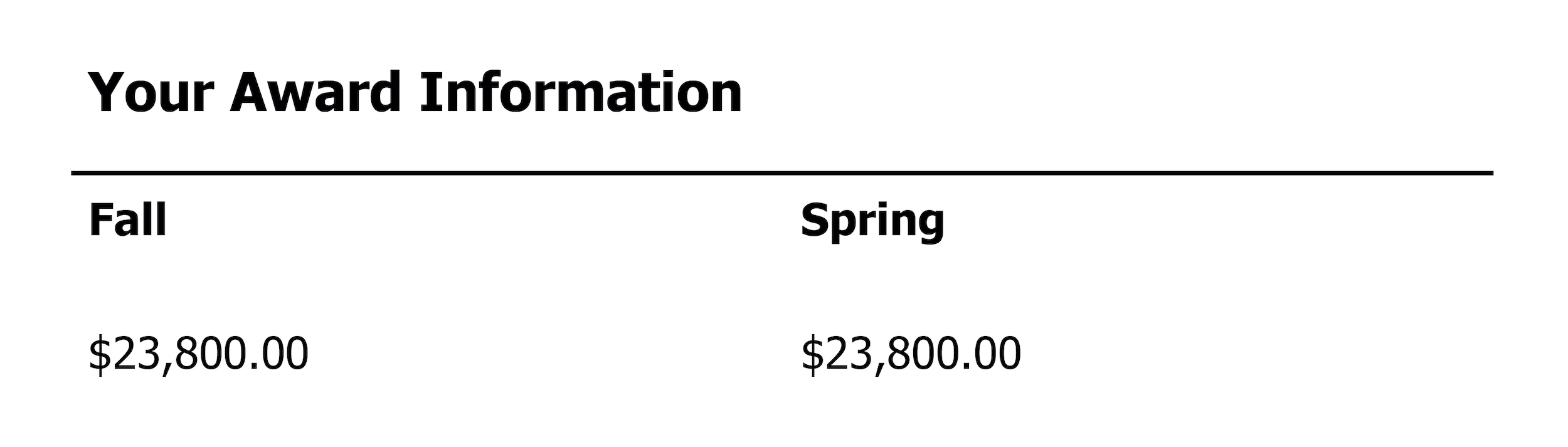 A chart of award information from a financial aid award.