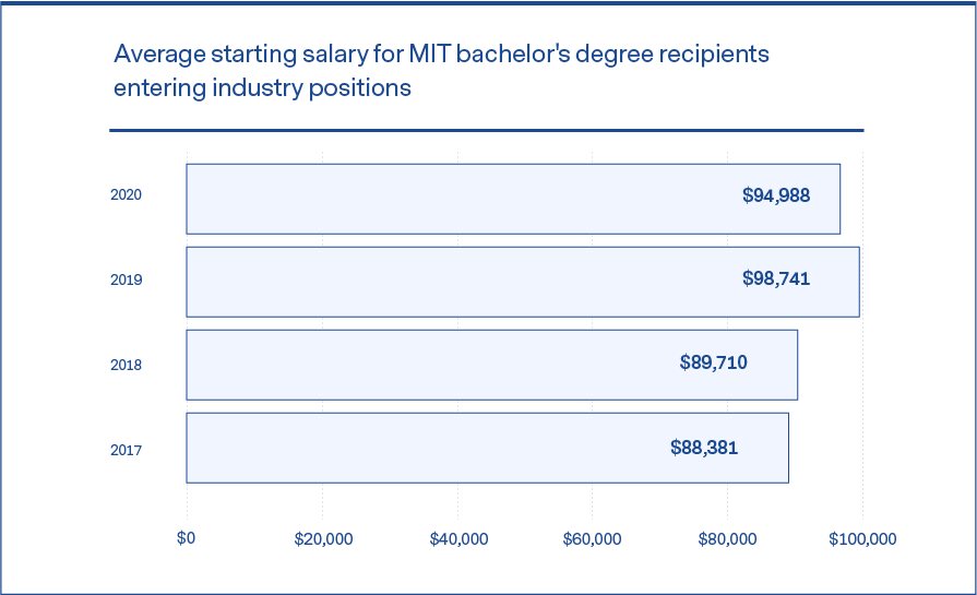 A chart showing average yearly starting salaries of MIT graduates.